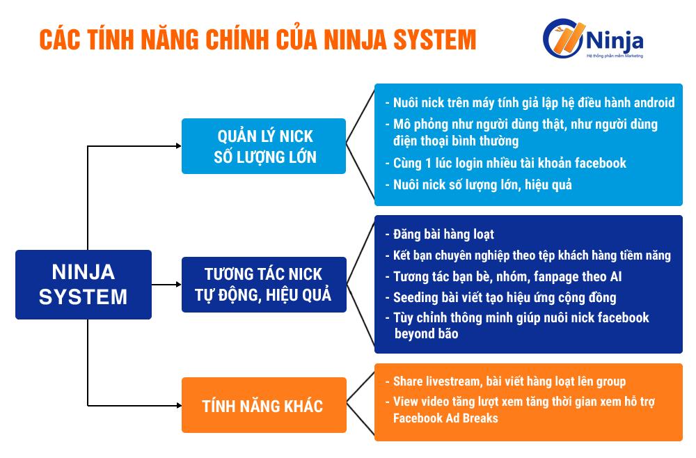 ninjasystem Phần mềm Ninja System nuôi nick Facebook số lượng lớn trên giả lập