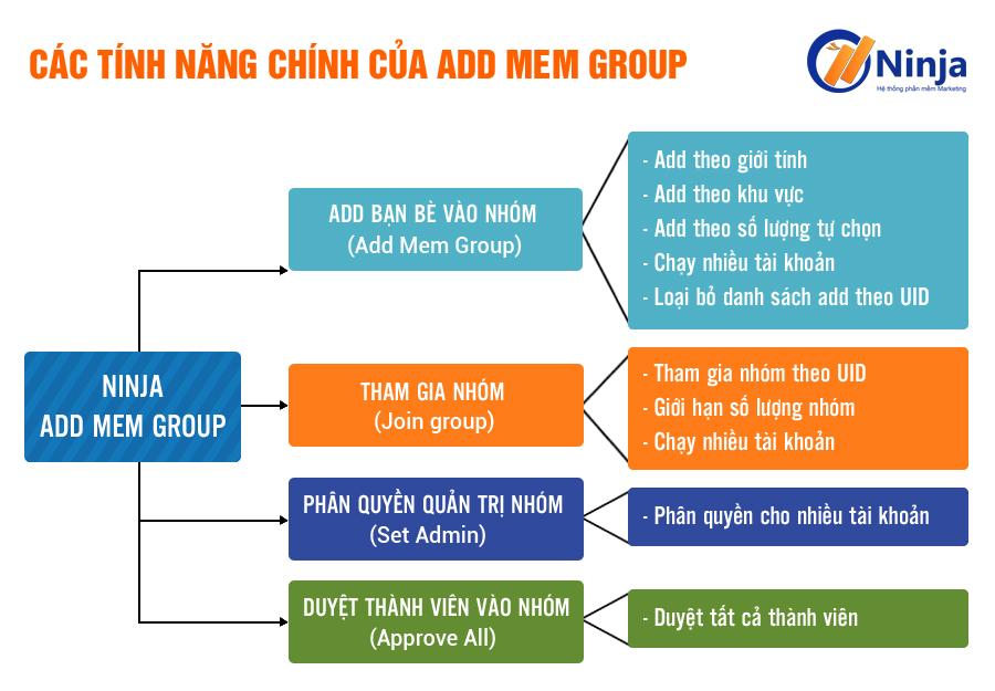 phan mem ninja add mem group Hướng dẫn 5 bước để sử dụng phần mềm kéo mem facebook Ninja Add Mem hiệu quả