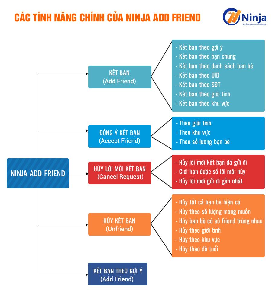 tinh-nang-phan-mem-Ninja-Add-Friend