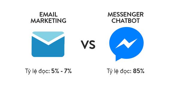email va chatbot Ứng dụng trí tuệ nhân tạo trên Chatbot, gia tăng hiệu quả một cách đáng kinh ngạc