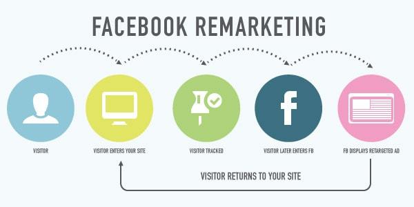 facebook remarketing 5 chiến thuật Remarketing Facebook giúp tối ưu doanh thu cuối năm