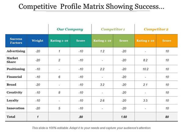 Ma trận hình ảnh cạnh tranh